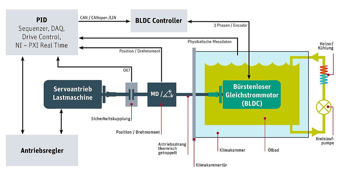 Functionality of the BLDC tester with oil bath